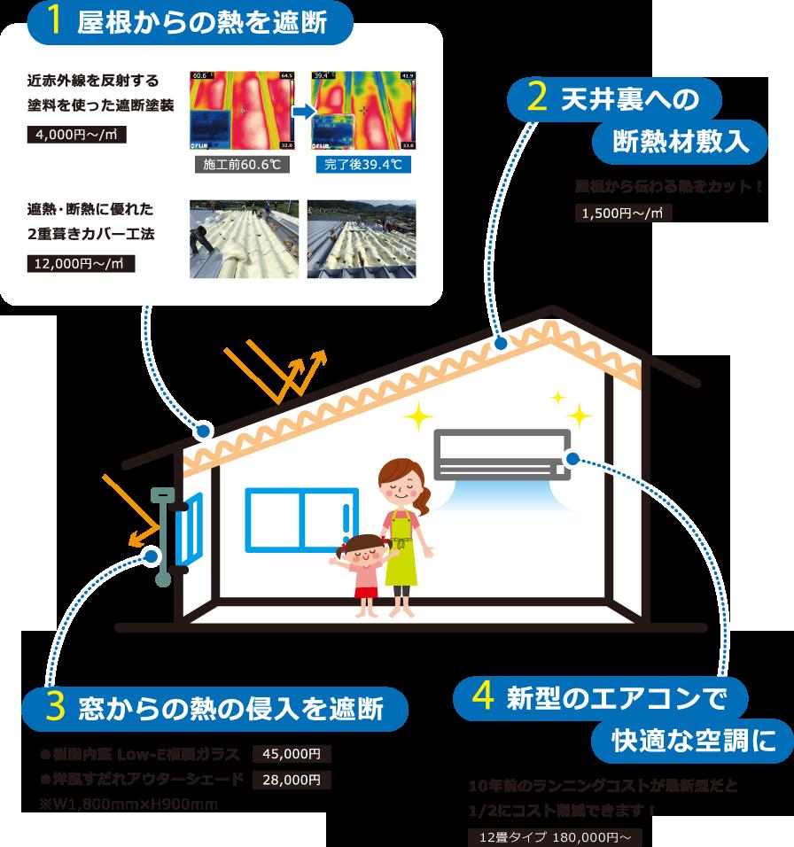 1.屋根からの熱を遮断 2.天井裏への断熱材敷入 3.窓からの熱の侵入を遮断 4.新型のエアコンで快適な空調に