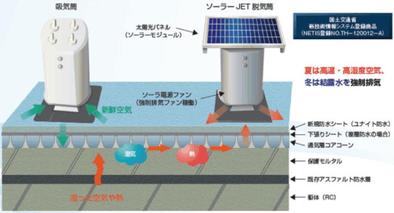 ソーラー脱気防水システムのメカニズム